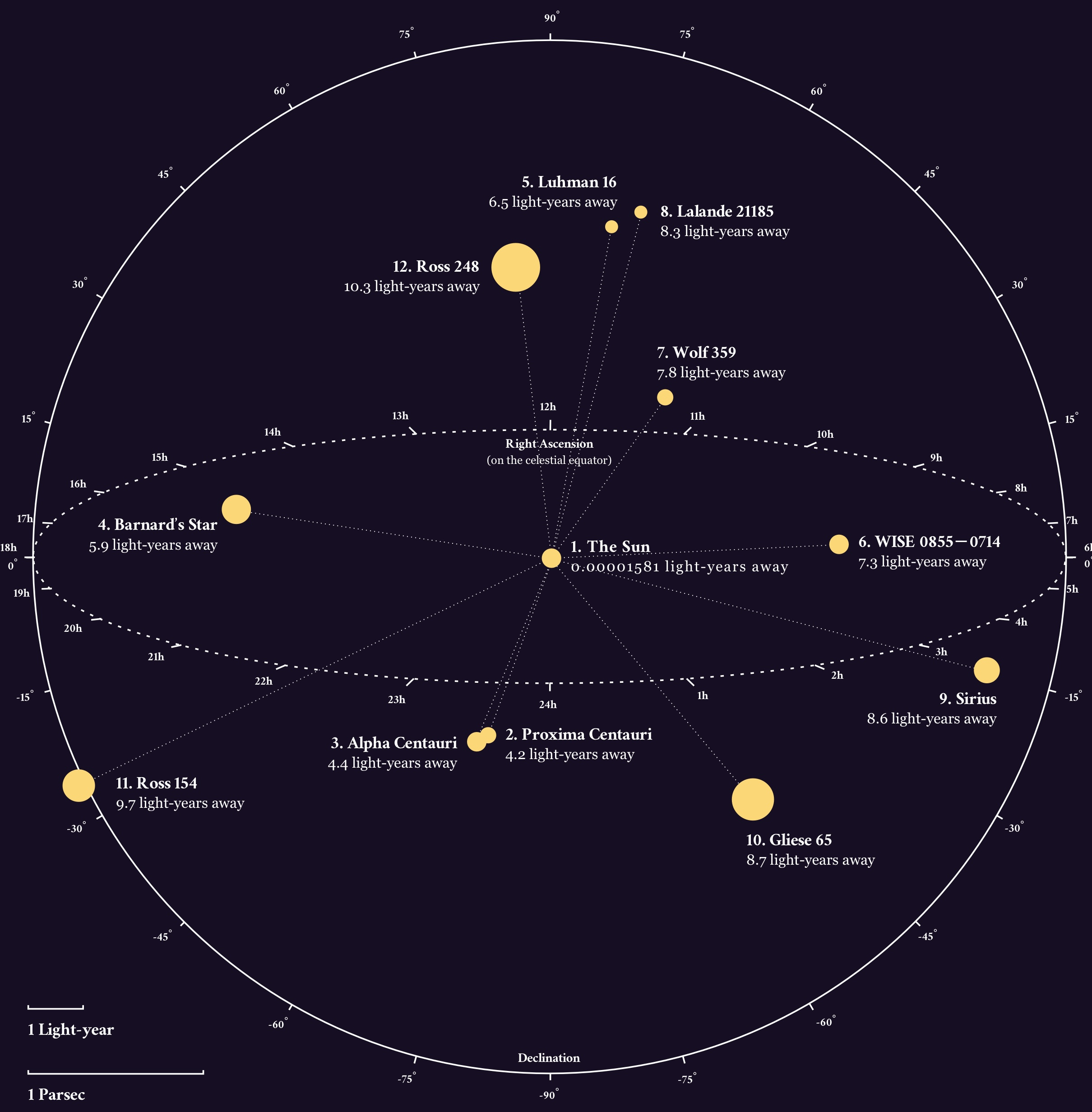 Map of the nearest stars to Earth in our galaxy
